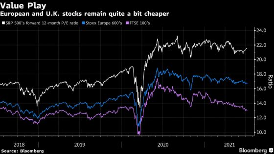 Wall Street Is Chasing the Value Trade Beyond U.S. Stocks