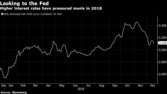 Two-Month Muni Rally at Risk After Market Wanted More Dovish Fed