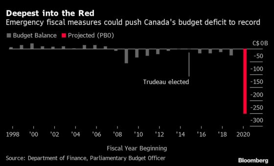 Biggest Deficit in History Bound for Canada, Watchdog Says