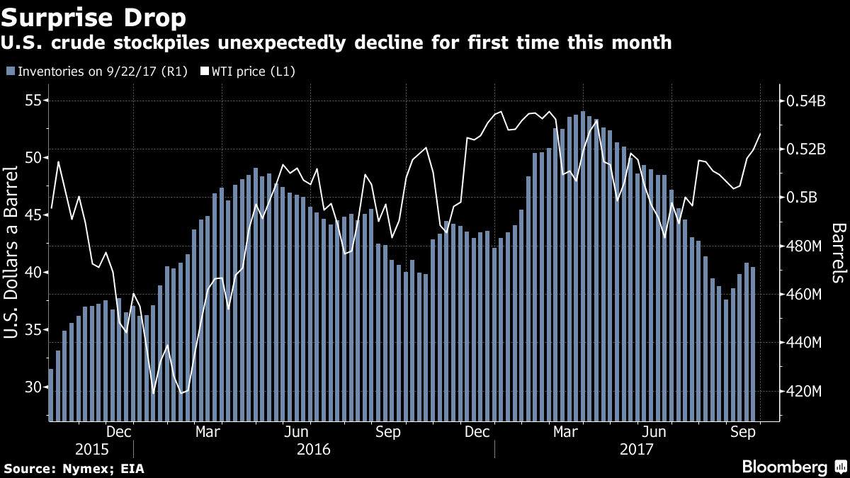 Oil extends bull market as U.S. supply drops amid rising demand