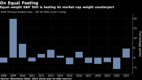 Active Manager Darts Hit Target in Decade's Easiest Stock Market