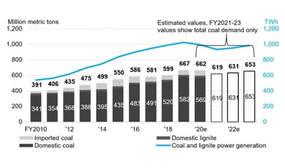 India Coal Power Demand Looks Set to Flatline Over Next Decade