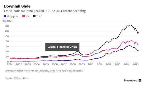Downhill slide in trade loans to China after June 2014 peak