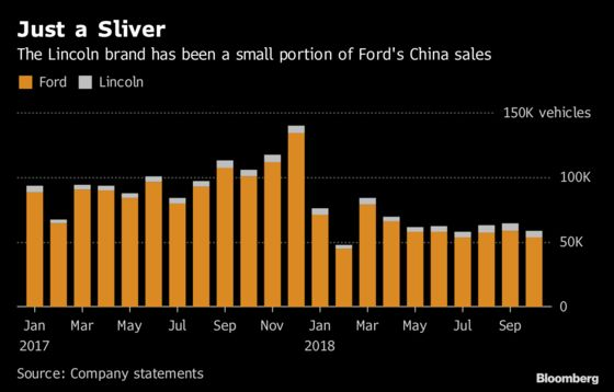 Ford Seeks to Skirt Tariffs by Speeding China-Built Lincoln Plan