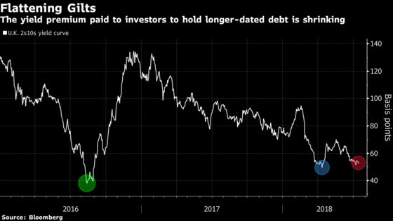 Gilt Curve Is the Flattest in Two Years. It May Not Be Done Yet