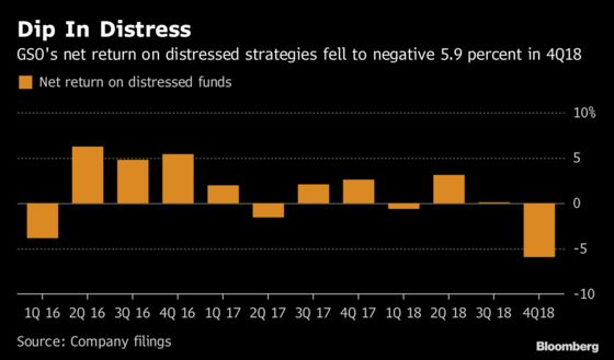 Blackstone's GSO Posts Loss in Distressed Debt as Sector Sours
