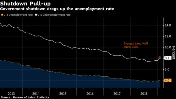 Here's How the Shutdown Did (and Didn't) Affect U.S. Employment