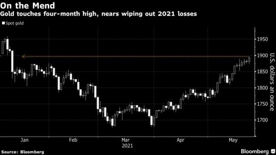 Gold Erases 2021 Loss With Fed Policy Steady, Bond Yields Ebbing
