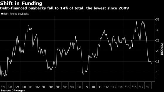 Debt-Financed Share Buybacks Dwindle to Lowest Level Since 2009