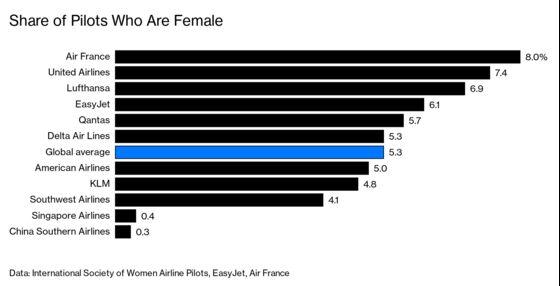 Covid Threatens Female Airline Pilots' Progress