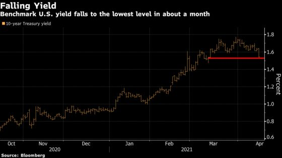 Stocks Close at Record Highs; Bond Yields Tumble: Markets Wrap