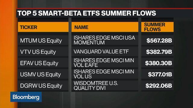 With $1 Trillion Chasing Deals, Investors Park Cash in ETFs