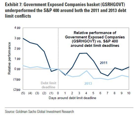 History Shows Stock Market Disregards Debt Limit, Shutdown Talk