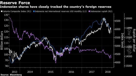 Indonesian Top Fund Manager Looks at Reserves to Predict Stocks