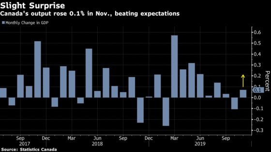 Power-Hungry Canada Ekes Out Surprise November GDP Growth