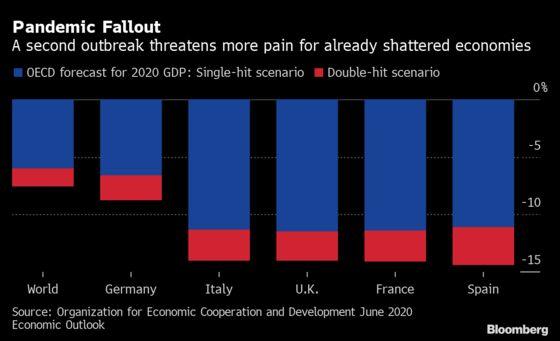 Europe Triesto Beat Virus Flareups With Patchwork of Strategies