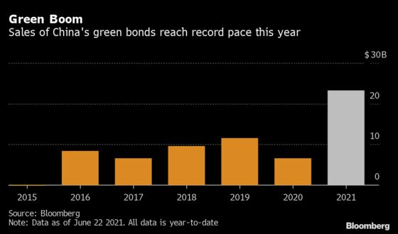 China's$113 Billion Green Bonds Caught in Jumble of Rules