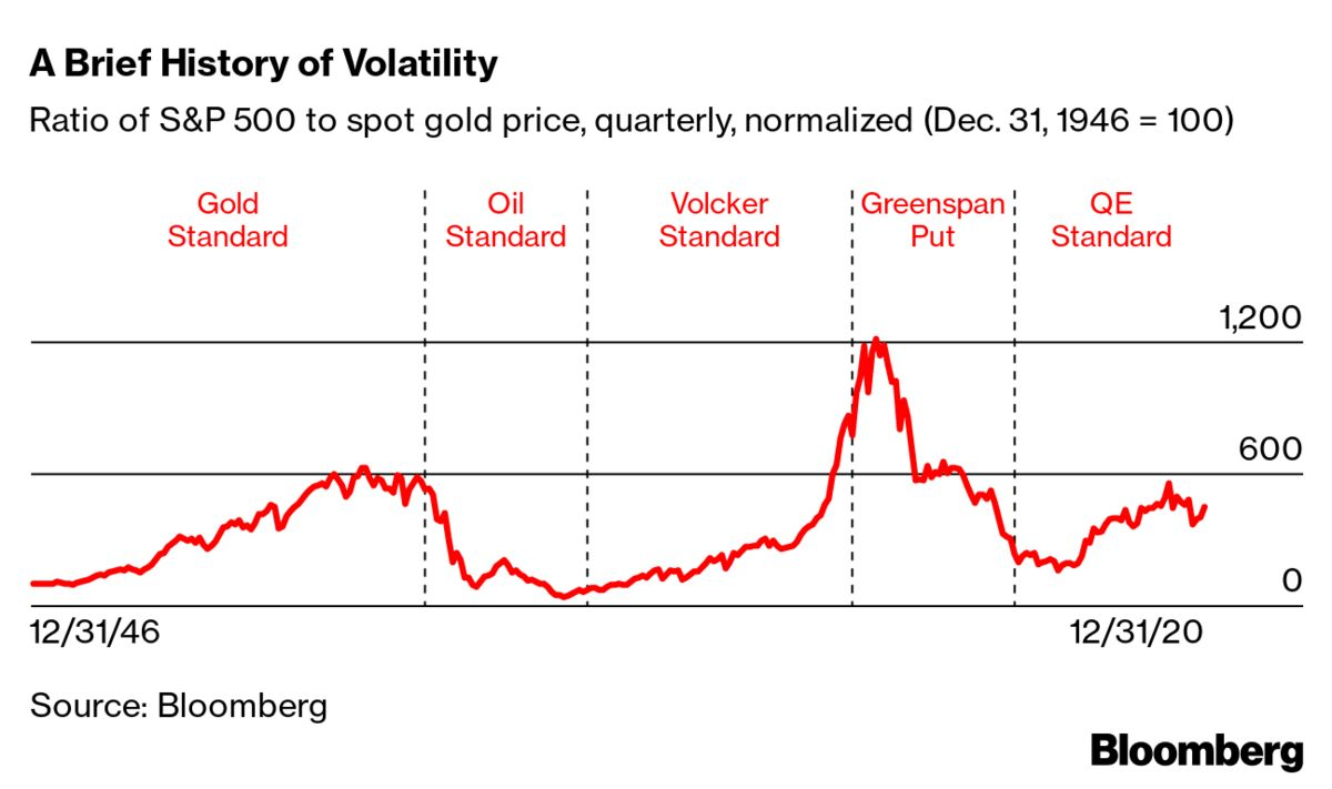 From Gold To Qe Monetary Controls