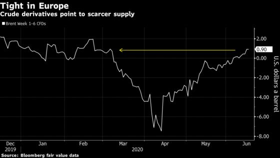 Physical Oil Swaps Point to a Market That's Only Getting Tighter