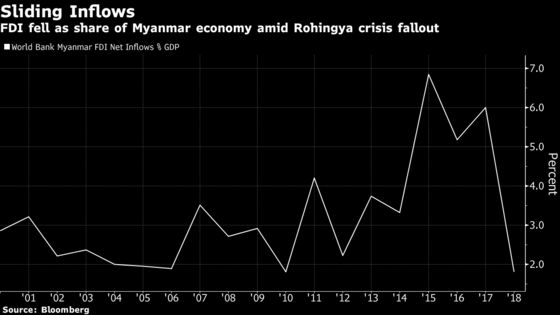 Myanmar's Path to Trade War Gains Blocked by $120 Billion Hole
