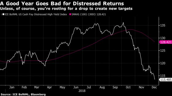 Corporate Debt Crises Could Come Faster and Harder in 2019