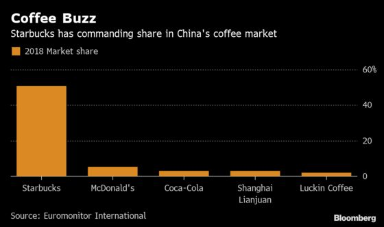 China's Starbucks Challenger Files for U.S. IPO