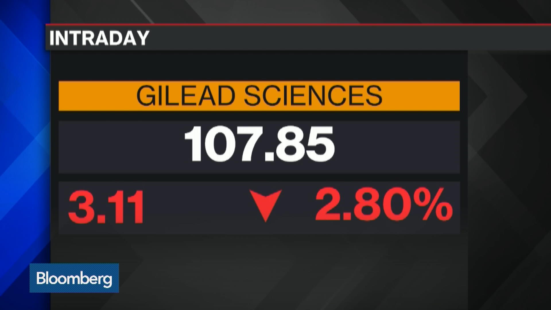 Gildnasdaq Gs Stock Quote Gilead Sciences Inc Bloomberg Markets