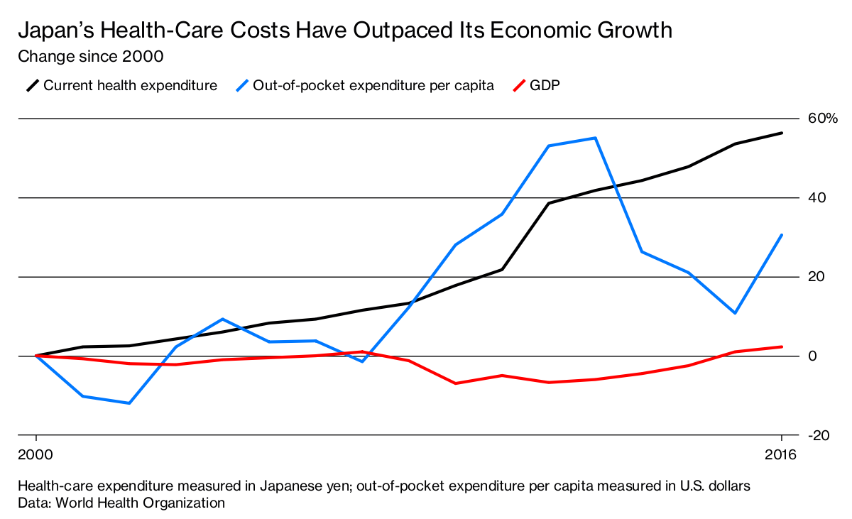Health Care Paradox Threatens To Add To Japan S Debt Problems
