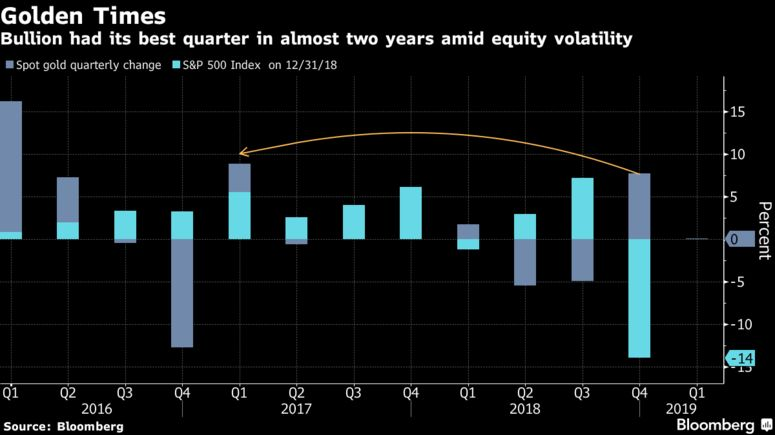 Bullion had its best quarter in almost two years amid equity volatility