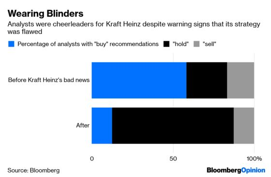 Kraft Heinz Analysts Failed Investors by $18 Billion