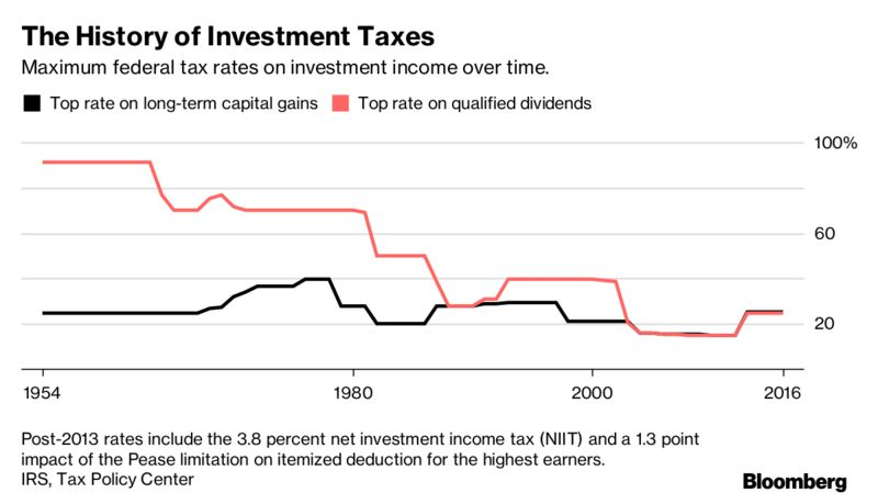 Why american workers pay twice as much in taxes as wealthy investors the most famous economic boom in us history right after world war ii occurred when the top rates on dividends were between 70 and 90 percent ibookread ePUb