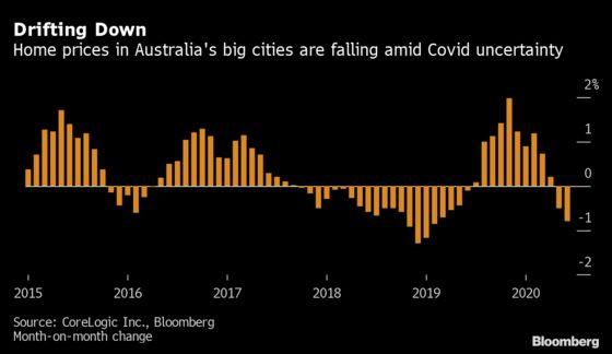 Australia House Prices Face 'Significant' Risk as Aid Expires