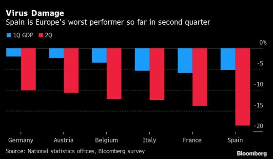 Charting the Global Economy: GDP Report Cards Are Out and Awful
