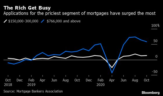 Million-Dollar Homebuying Soars With U.S. Rich on Shopping Binge