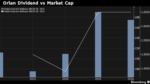 Orlen's dividend depends on previous year's market capitalization. Payout will grow this year as market cap was record high in 2015.