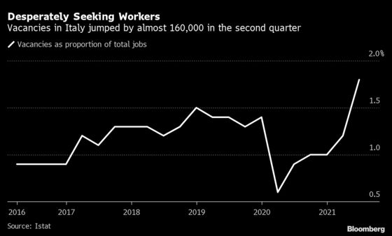 Italy's Vacancies Jump as Economic Recovery Accelerates
