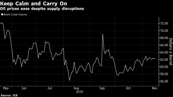 IEA Sees Calm Global Oil Market in 2020 as New Supplies Soar