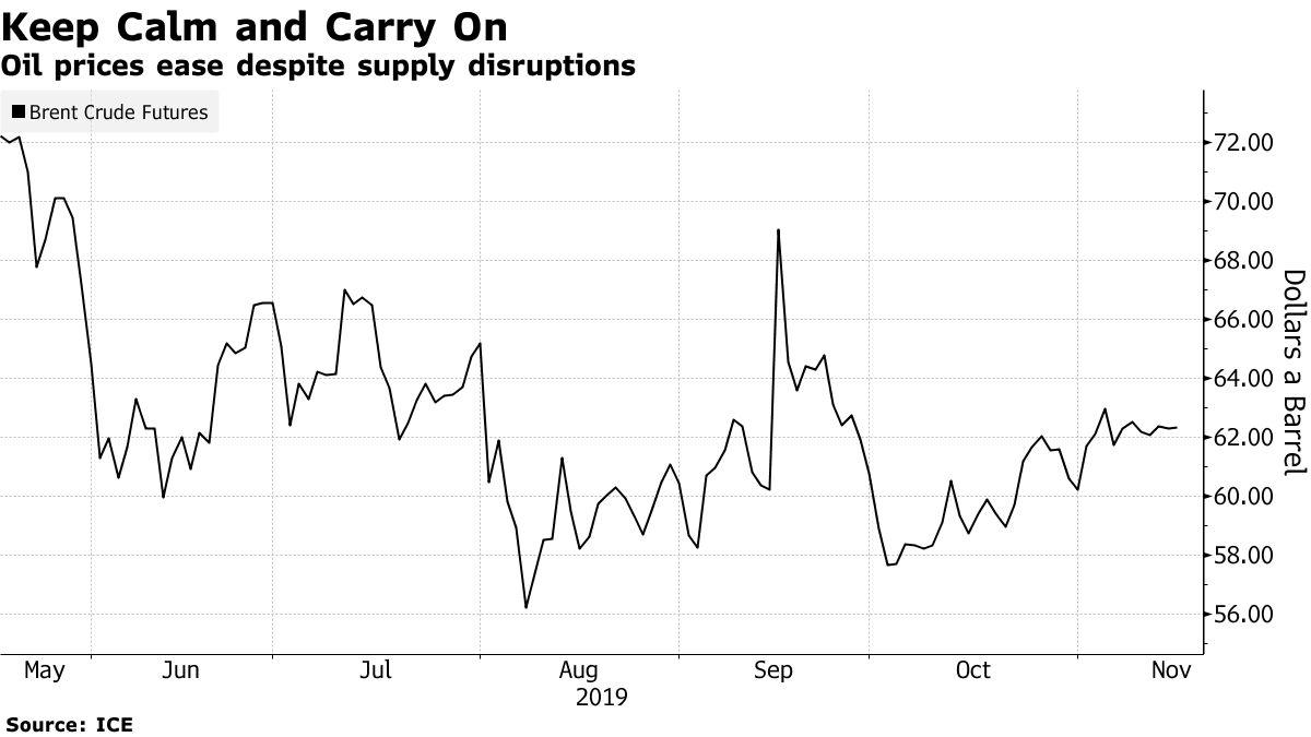 世界石油市場の落ち着き、来年も続く可能性-IEA月報 - Bloomberg