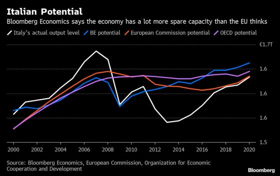 Italy Has More Space to Grow, Spend Than the EU Claims