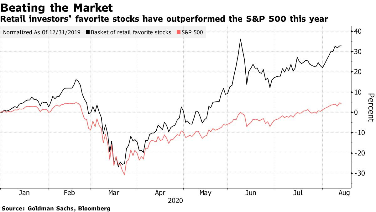 Favorite shares of retail investors have outpaced the S&P 500 this year