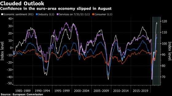 Confidence in Euro-Area Economy Drops on Supply Squeeze, Virus