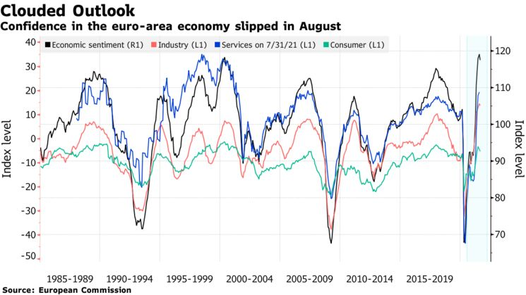 Confidence in the euro-area economy slipped in August