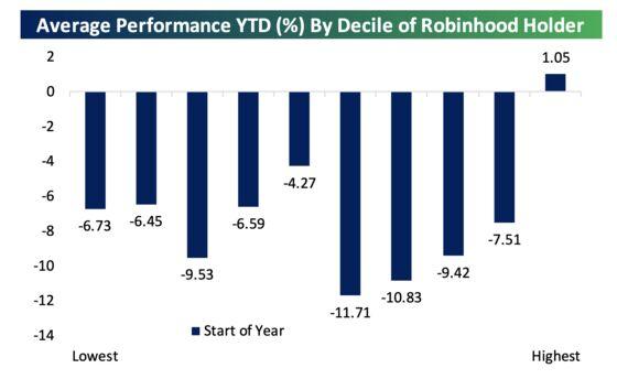 Dumb Money Making Smart Stock Picks in Yearlong Robinhood Rally