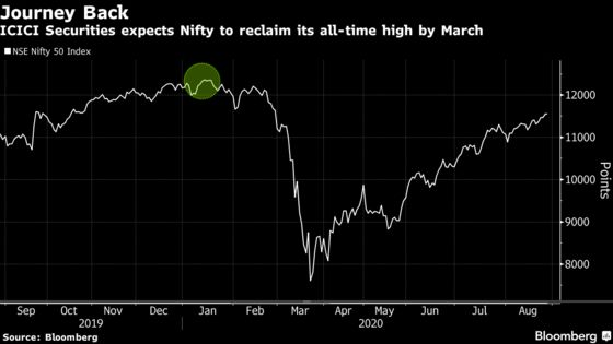 Biggest India Broker Sees Nifty Retesting Record High by March