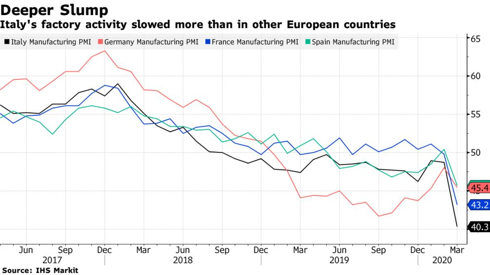 Italy's factory activity slowed more than in other European countries