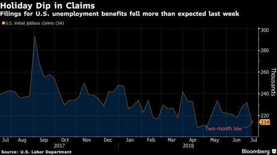 U.S. Jobless Claims Reach Two-Month Low Amid July 4 Holiday