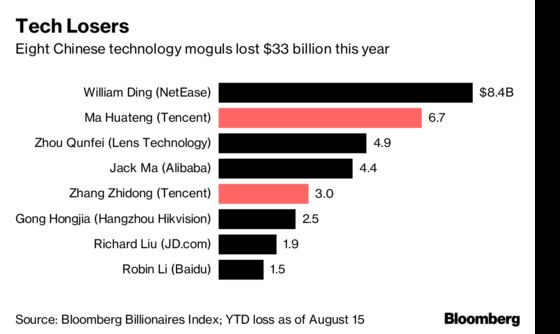 Eight Tech Tycoons Lose $33 Billion This Year Amid Tencent Bust