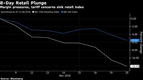 Retailers Extend 8-Day Slide as Margin and Tariff Concerns Mount