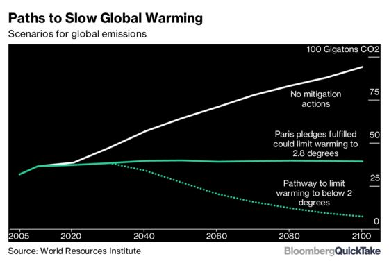 The Climate-Change Debate Has Shifted, Not Ended
