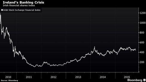 Irish financial shares index